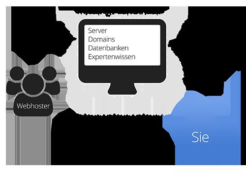 Webhosting vergleich informationen zum webhosting
